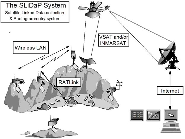 SLiDAP System Diagram that shows how the satellite connects with the Wireless LAN via VSAT and or INMARSAT