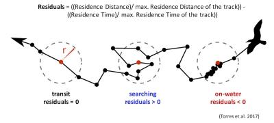 Residence figure